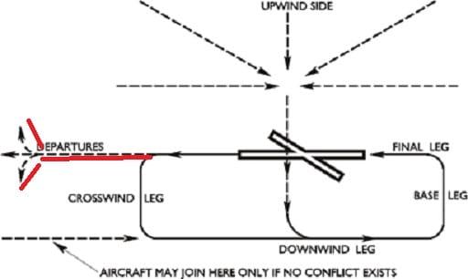 Circuit lesson - studyflight