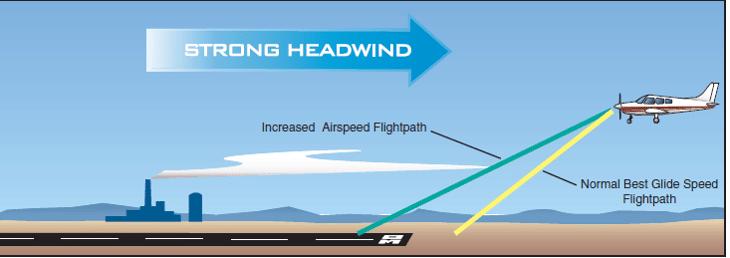 Approach and Landing - Studyflight