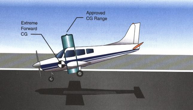 Pilot Navigation - Studyflight