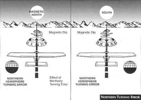 Flight Instrument Magnetic Compass Preflight Lesson Studyflight