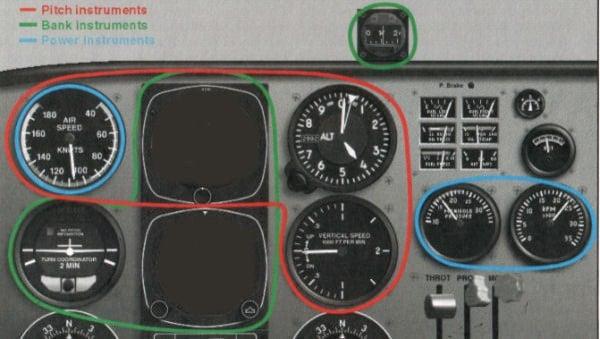 Instrument Flying Partial Panel Preflight Lesson