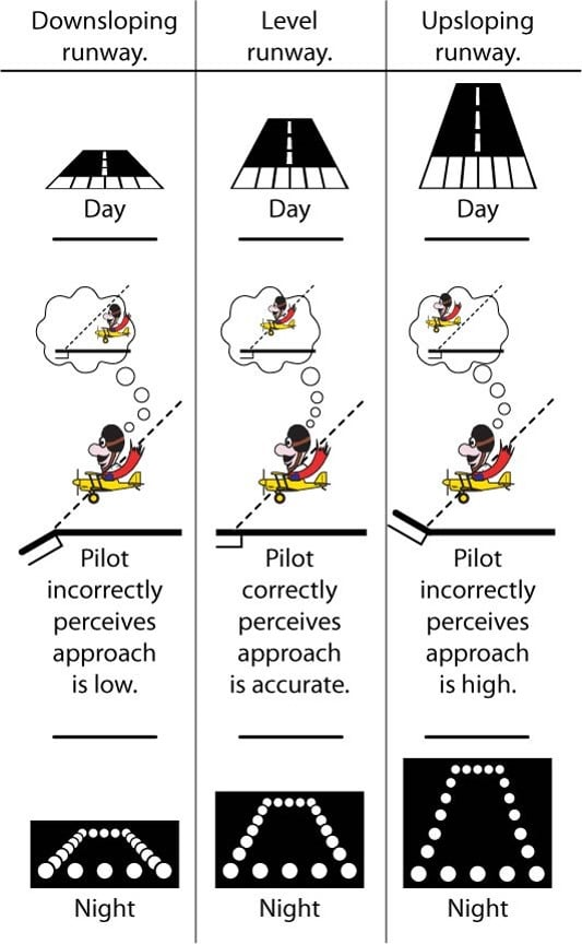 Night flight preflight lesson - studyflight