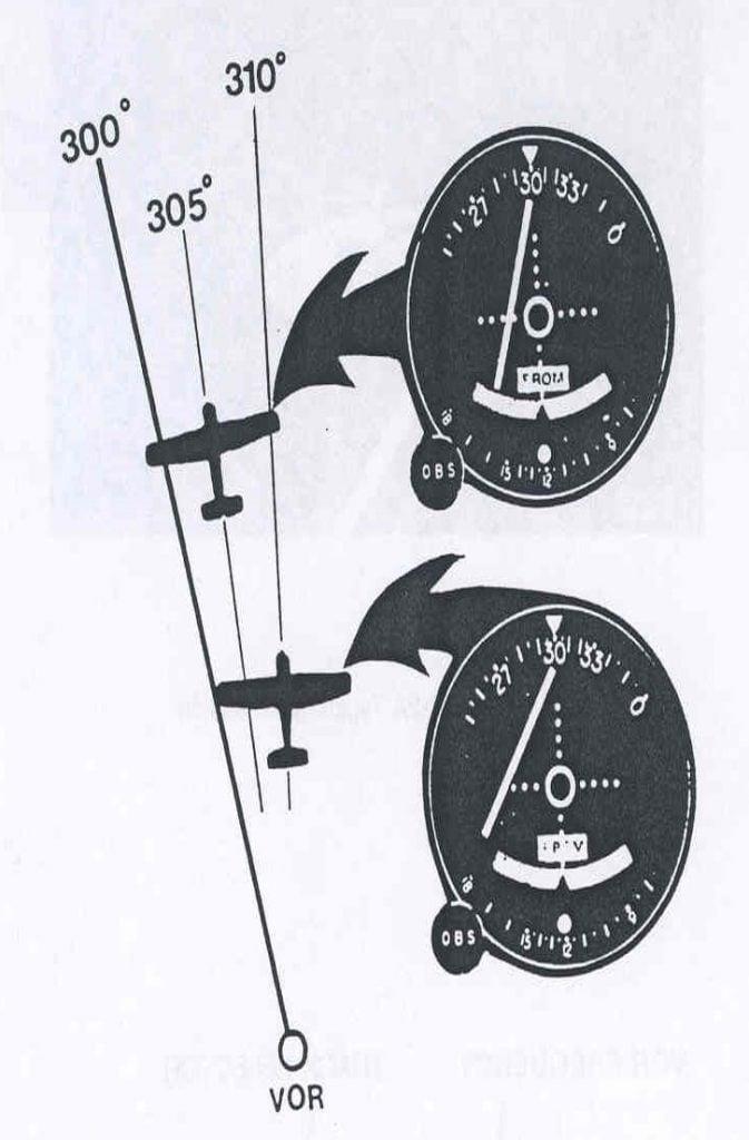 VOR (VHF Omni Range) preflight lesson - Studyflight
